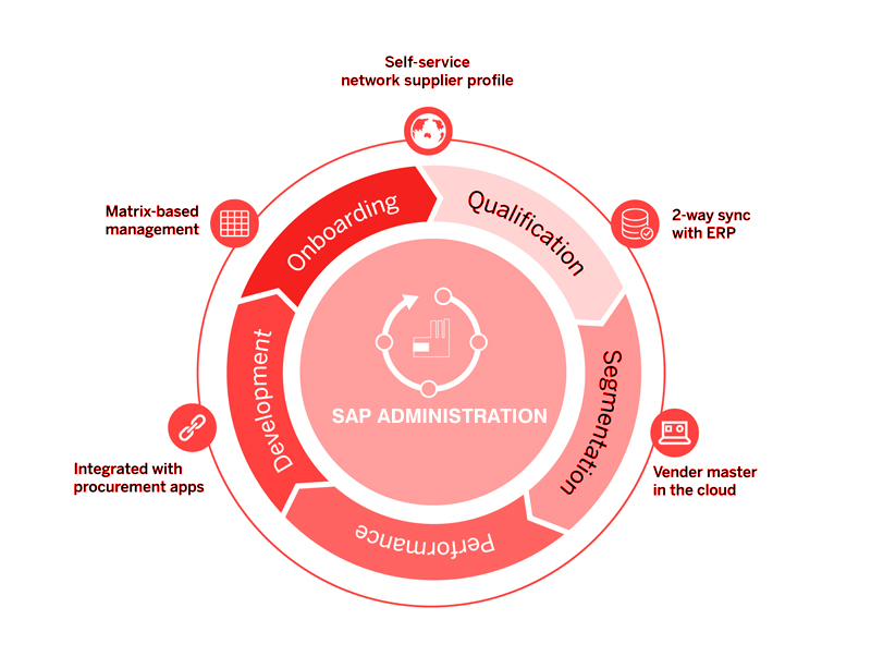 SAP Administration – Acculytics Systems